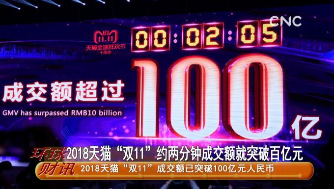 """2018天貓""""雙11""""約兩分鐘成交額就突破百億元"""